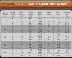 Smash Factor Chart What Are Ideal Trackman Numbers Rok Golf