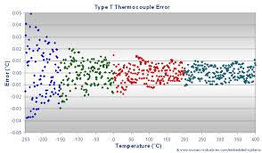Thermocouple Range Chart T Type Thermocouple Calibration Convert Type T Thermocouple