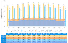 Hawaii Rainfall Chart Sanya Weather Climate With Weather Forecast Best Time To Visit