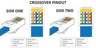 best ethernet wiring diagram wall jack gallery inside cat6 phone phone jack wiring color code at Cat6 Phone Wiring Diagram
