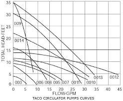 Taco Pump Flow Chart How To Size A Circulator Pump Taco Pump Curves