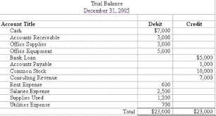 Normal Balances Of Accounts Chart Accounting Trial Balance Example And Financial Statement