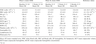 Cbc With Differential Chart Comparison Of Complete Blood Count With Differential Phase I