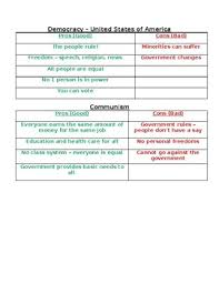 Communism Pros And Cons Chart Democracy Vs Communism By Mcdonoughs Magic Teachers Pay