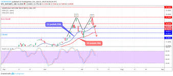 Gbtc Chart Grayscale Bitcoin Trust Gbtc Price Consolidating At 15