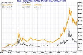 Gold And Silver Correlation Goldbroker Com