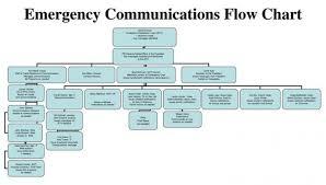 Emergency Flow Chart Sample Bedowntowndaytona Com