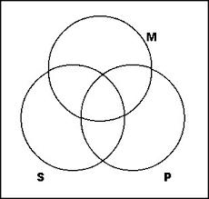 Venn Diagram Syllogism Venn Diagram For Categorical Syllogism Magdalene Project Org