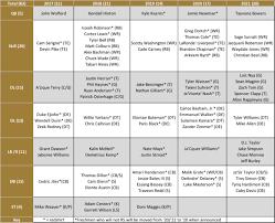 Michigan Football Scholarship Chart Wake Forest Football Scholarship Chart Blogger So Dear