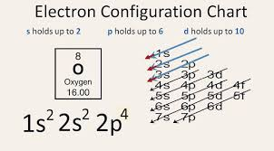 1s 2s 2p Chart 5 Steps Oxygen Electron Configuration In Just 5 Steps