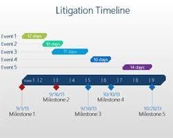 Litigation Timeline Template Litigation Timeline Powerpoint Template Ppt Template