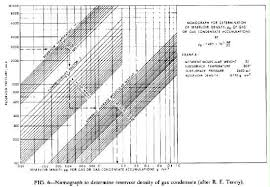 compressibility factor graph. figure 6. compressibility factor graph