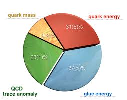Proton Chart The Pie Chart Of The Proton Mass Decomposition In Terms Of