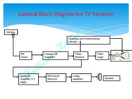 tv receiver block diagram the wiring diagram b w tv block diagram wiring diagram block diagram