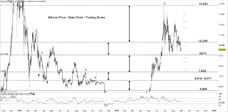 Bitcoin Weekly Forecast Btc Usd Price May Break Below