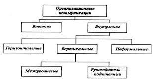 Реферат Коммуникации в организации  Классификация организационных коммуникаций