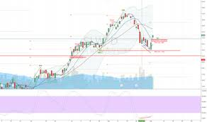 Slw Stock Quote Impressive SLW Stock Price And Chart TradingView