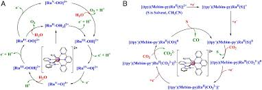 splitting co2 into co and o2 by a
