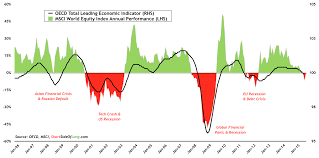 Msci World Stock Index Chart The Global Economy In 9 Charts Slowing Growth Em Pessimism