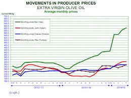 Olive Oil Price Chart Oliveoil Olive Oil Market Page 33