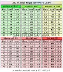 Diabetes Numbers Chart Blood Sugar Flow Charts