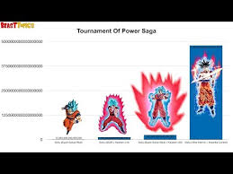 All Of Gokus Forms Power Levels Dbs Youtube