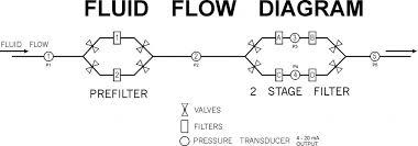 Wilkerson Instrument Company Inc Blog 20801 Fluid Flow