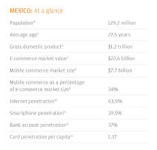 Credit Card Processing Comparison Chart 2019 Global Payments Trends Report Mexico Country Insights
