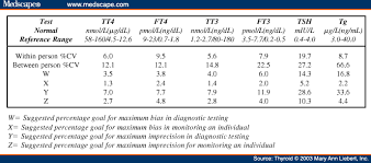 Thyrotropin Thyroid Stimulating Hormone Tsh Measurement