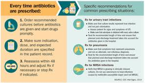Antibiotic Selection Chart Antimicrobial Resistance Wikipedia