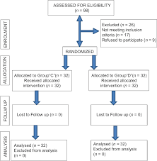 Dexmedetomidine Dose Chart Efficacy Of Dexmedetomidine For Prevention Of Emergence