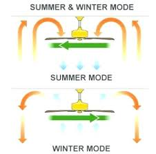 which way should a fan spin in the summer which way should a ceiling fan spin