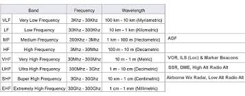 Vhf Spectrum Chart The Airline Pilots Forum And Resource