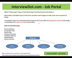 what is code refactoring different types of code refactoring what is code refactoring different types of code refactoring interview question