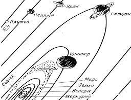 Реферат Бондарчук А В на тему Гравитационное поле Земли  Рис 1 Солнечная система