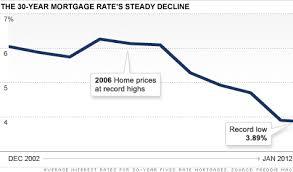 Mortgage Applications Surge Amid Record Low Rates Jan 18