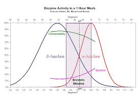 Single Infusion Mash Temperature Chart The Brewers Window What Temperature Should I Mash At
