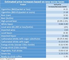 Cigarettes Hardest Hit By New Excise Taxes Southeast Asia