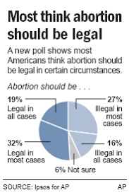 poll u s inconsistent on abortion us news life nbc news poll on abortion americans agree to disagree