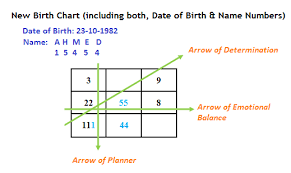 Numerology Birth Chart Reading Free Numerology Birth Date And Time