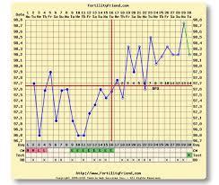 Bbt Chart Bfp Bfp Charts Glow Community