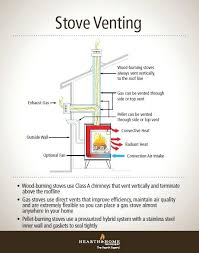 gas fireplace exhaust understanding gas wood and pellet stove venting majestic gas fireplace vent pipe gas fireplace