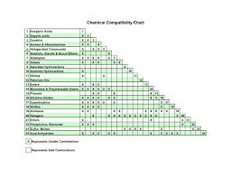 Chemical Compatibility Chart Chemical Compatibility Chart