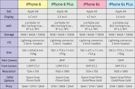 Save Or Splurge Iphone 6s And Iphone 6s Plus Are Arriving