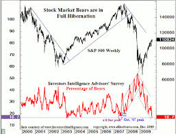 Investor Sentiment Index Chart Sentiment Overview Too Many Bulls Seeking Alpha