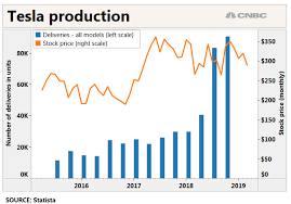 Tesla Share Price History Chart Tesla Model Y Unveil Wall Street Analysts Reaction To Elon