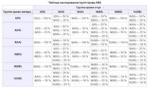 Группы крови и резус фактор Таблица наследования групп крови