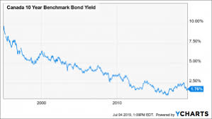 Whats The Deal With Bonds Harbourfront Wealth Management