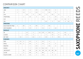 The Music Place Reed Strength Comparison Charts The Music