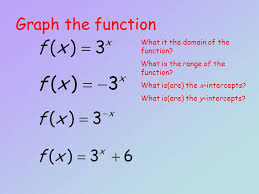 graph the function what it the domain of the function